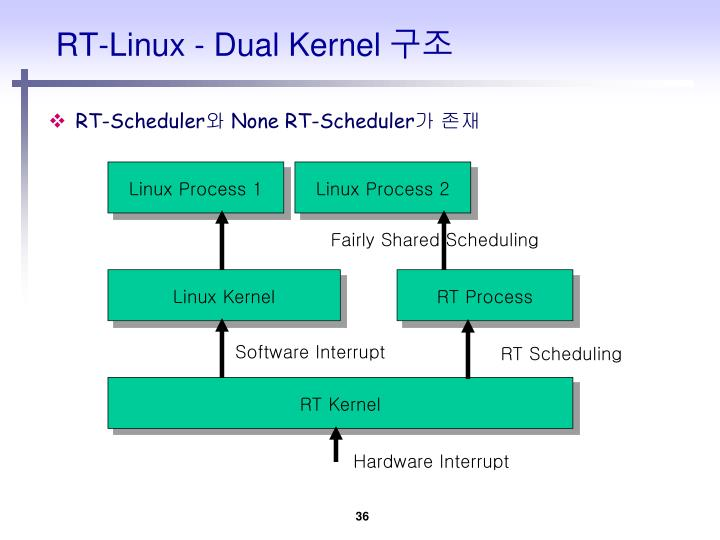 RT-Linux - Dual Kernel