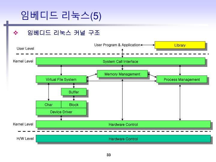 User Program & Application