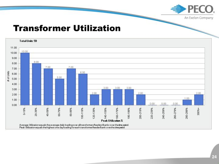Transformer Utilization