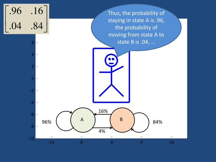 Thus, the probability of staying in state A is .96, the probability of moving from state A to state B is .04, …