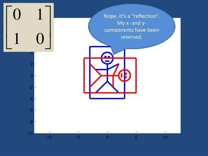 "Nope. It's a ""reflection"". My x- and y-components have been reversed."