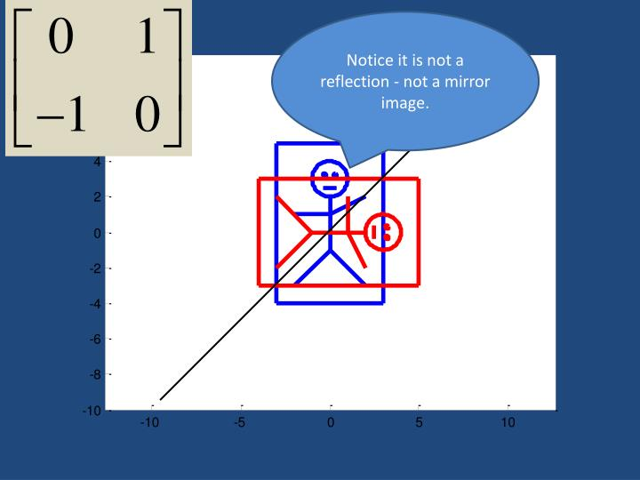 Notice it is not a reflection - not a mirror image.