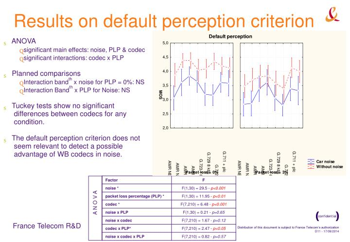 Results on default perception criterion