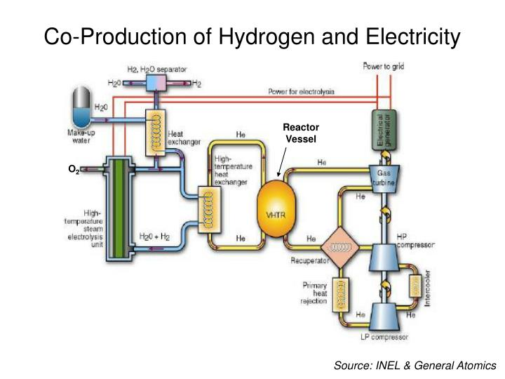 Co-Production of Hydrogen and Electricity