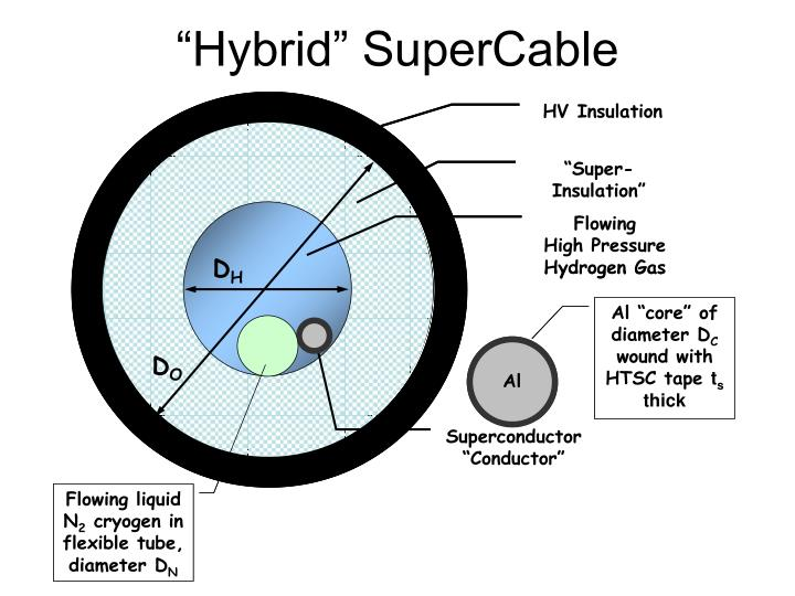 """Hybrid"" SuperCable"