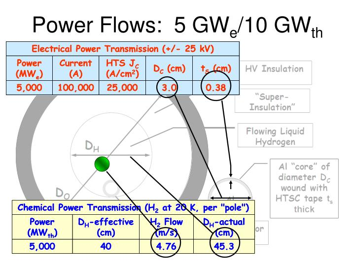 Power Flows:  5 GW
