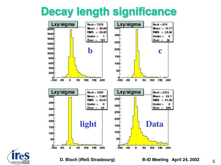 Decay length significance