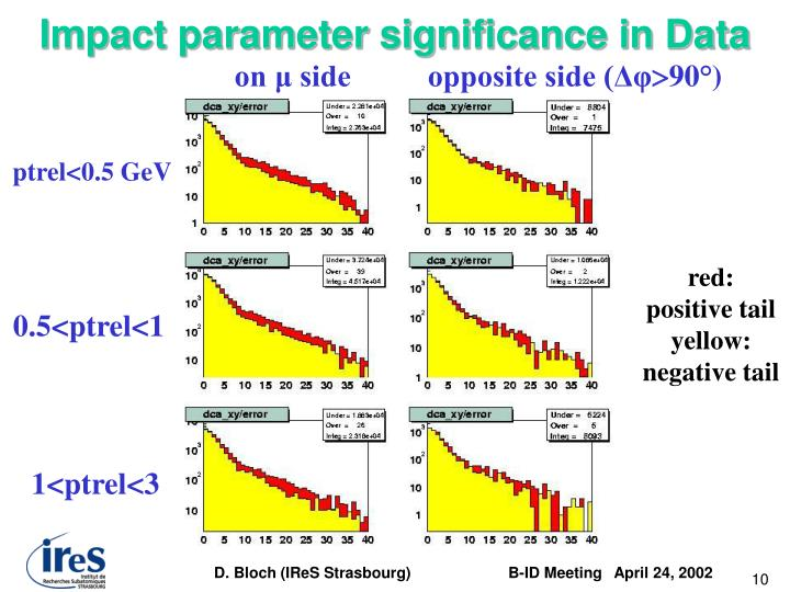 Impact parameter significance in Data