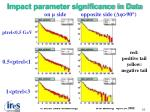 impact parameter significance in data2