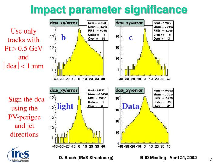 Impact parameter significance