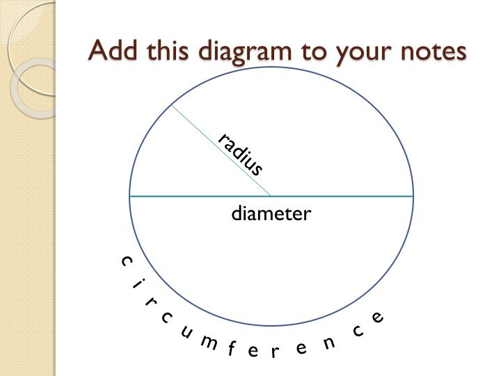 Add this diagram to your notes