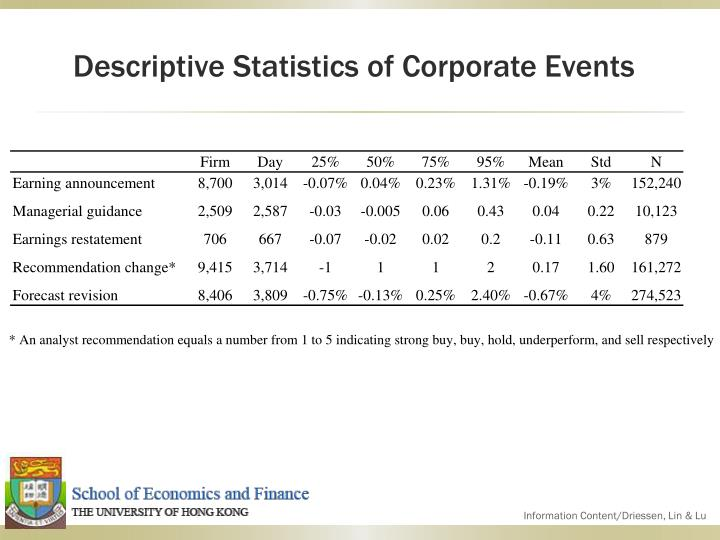 Descriptive Statistics of Corporate Events