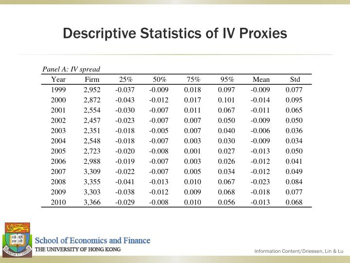 Descriptive Statistics of IV Proxies