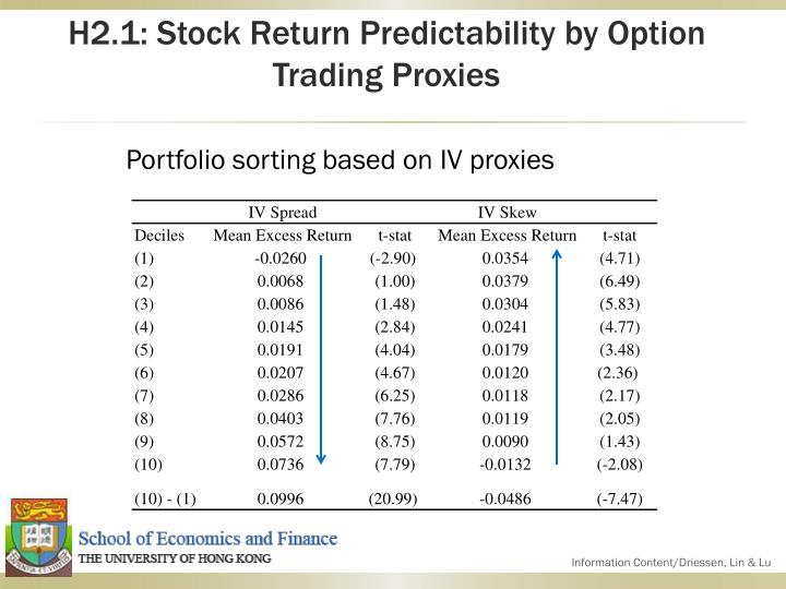H2.1: Stock Return Predictability by Option Trading Proxies