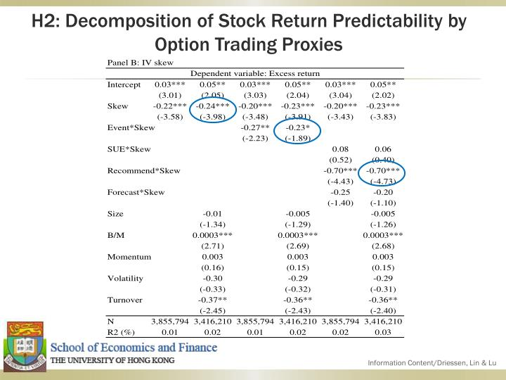 H2: Decomposition of Stock Return Predictability by Option Trading Proxies