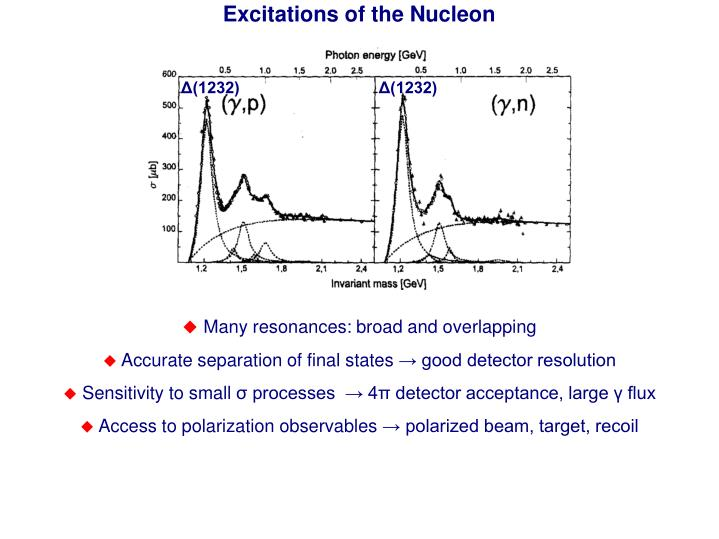 Excitations of the Nucleon