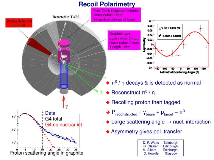 Recoil Polarimetry