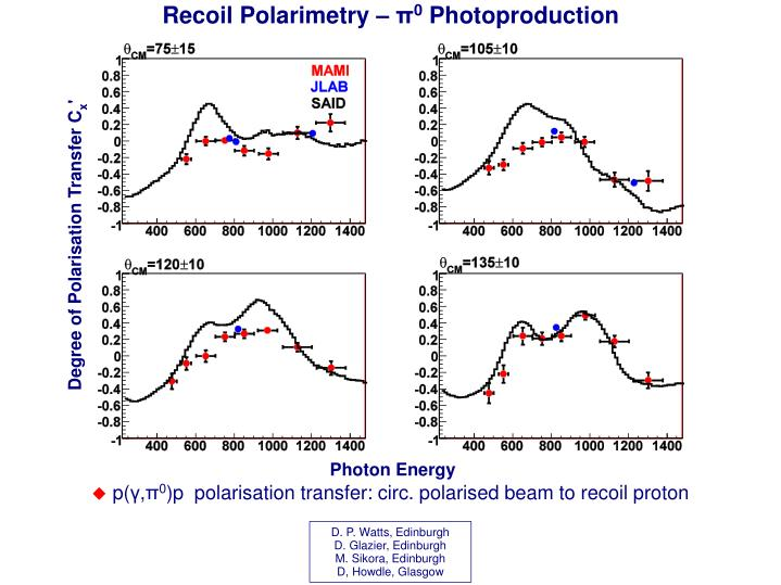 Recoil Polarimetry –