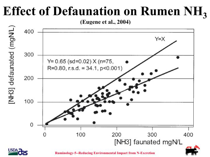 effect of metabolic disorders on rumen ph The main goal of this research was to evaluate the health condition of dairy cows in relationship with milk production and milk composition using.