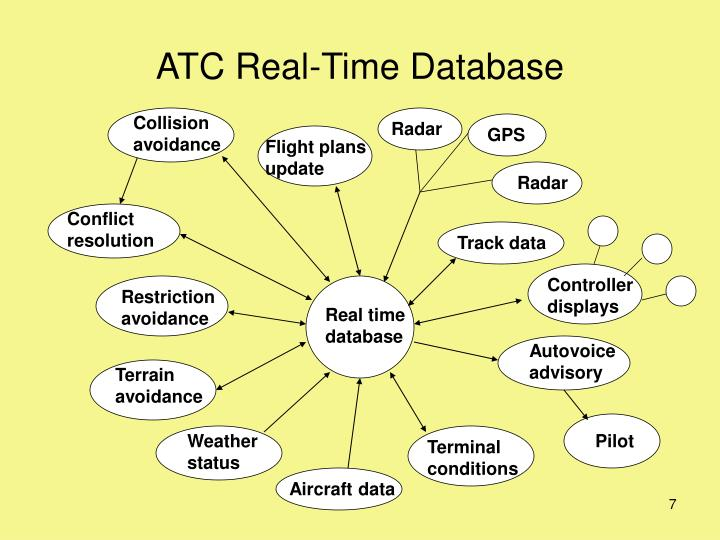 ATC Real-Time Database