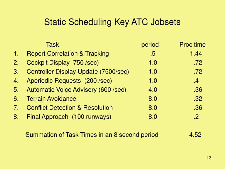 Static Scheduling Key ATC Jobsets