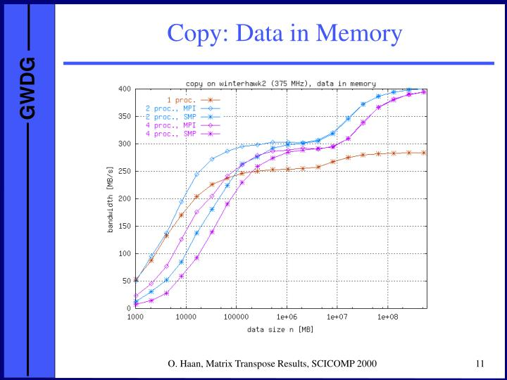 Copy: Data in Memory