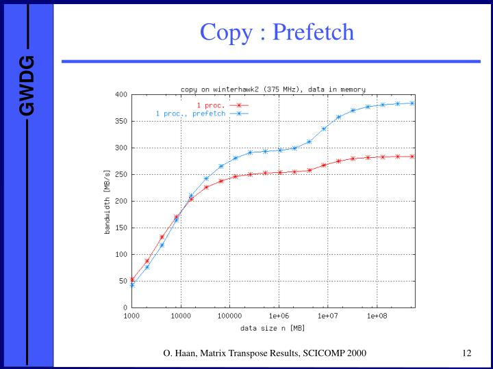 Copy : Prefetch