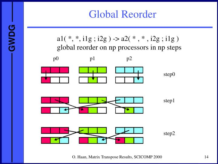 Global Reorder