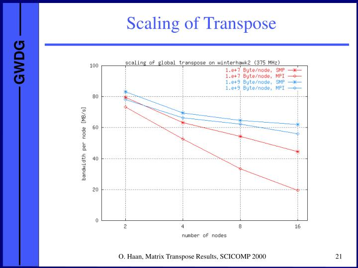 Scaling of Transpose