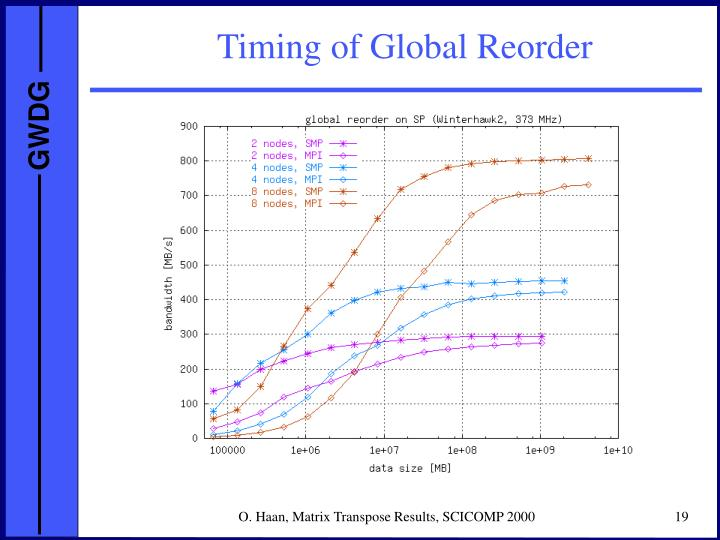 Timing of Global Reorder