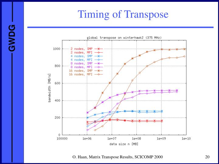 Timing of Transpose