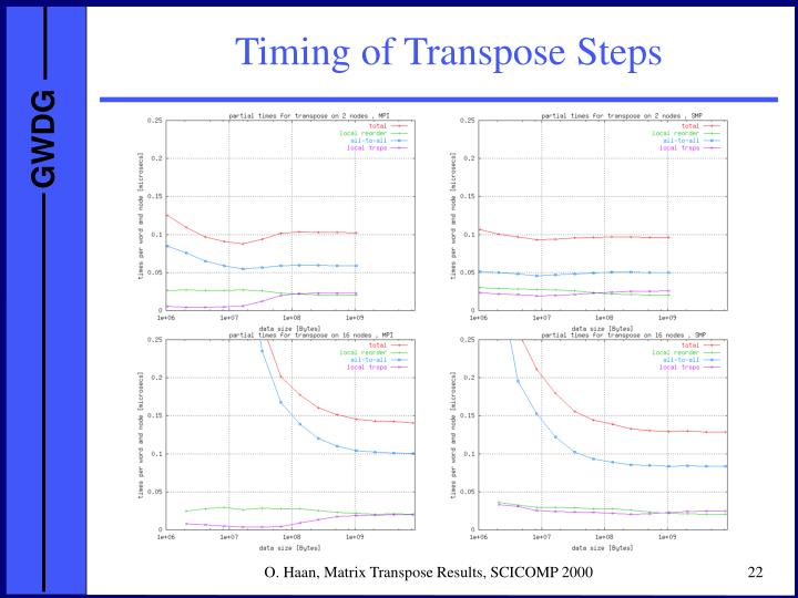 Timing of Transpose Steps