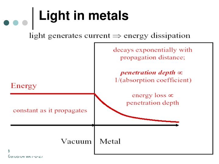 Light in metals