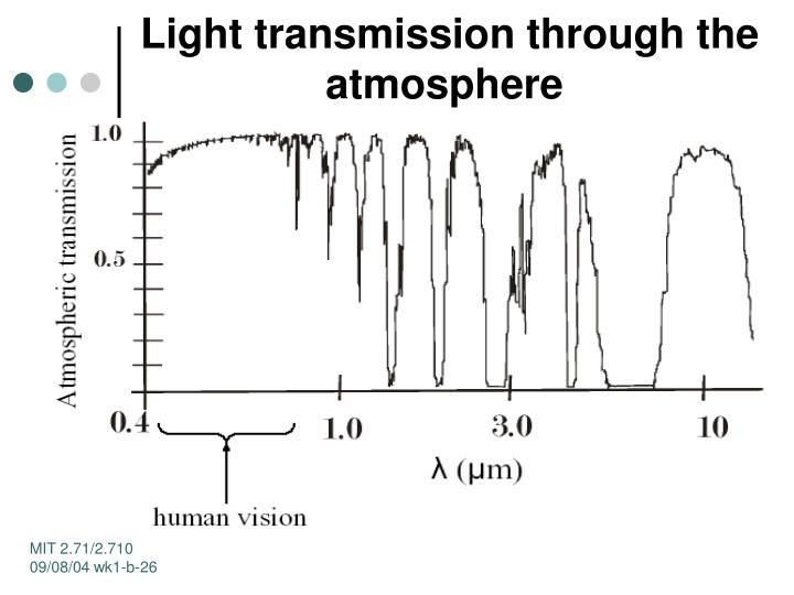 Light transmission through the