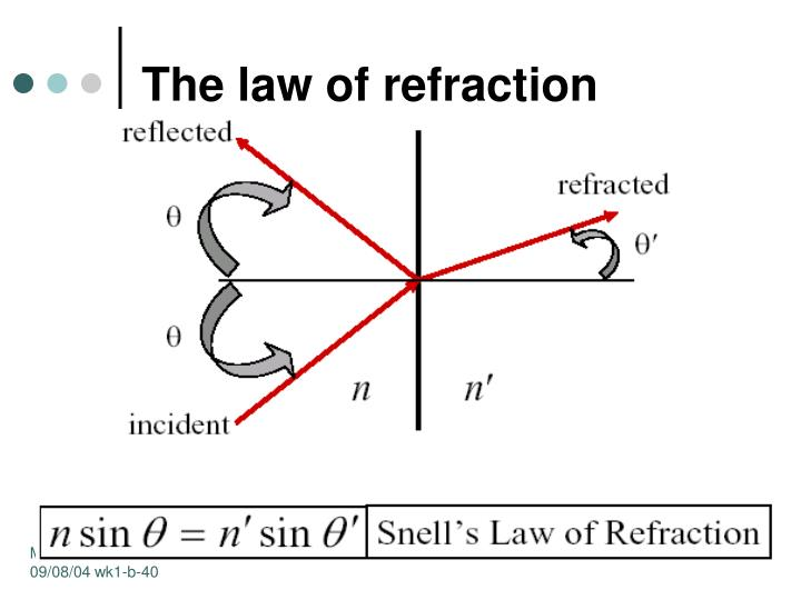 The law of refraction