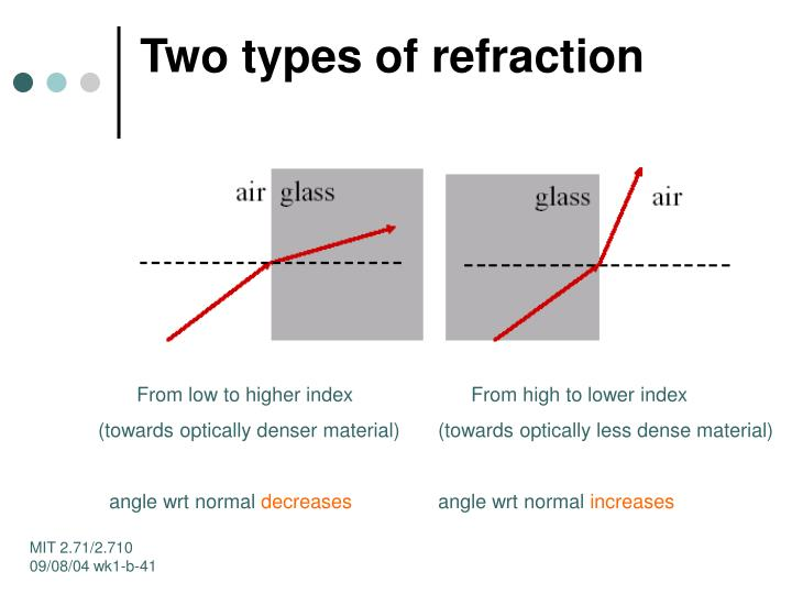 Two types of refraction