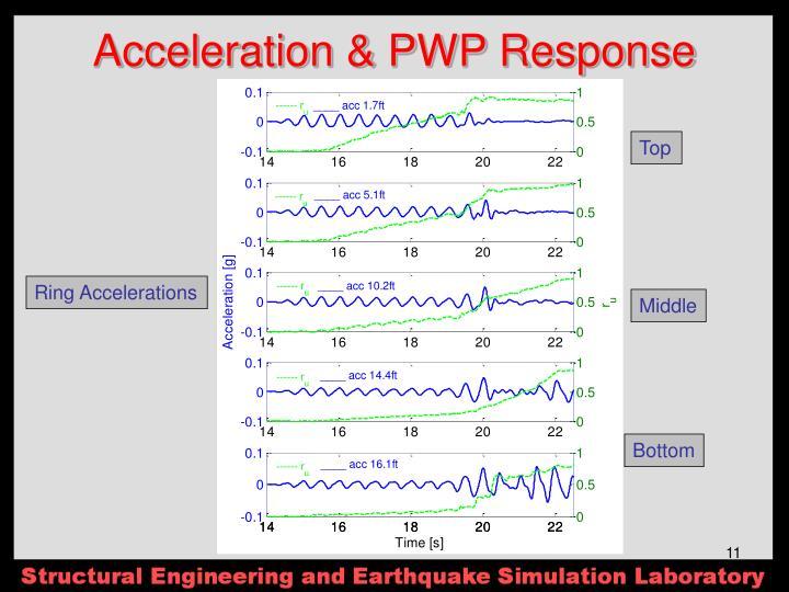 Acceleration & PWP Response