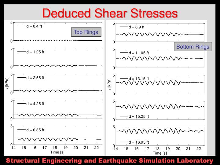 Deduced Shear Stresses
