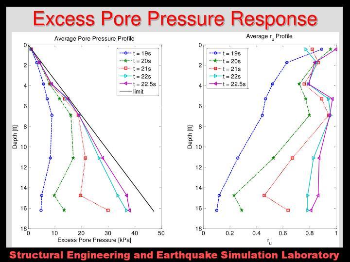 Excess Pore Pressure Response