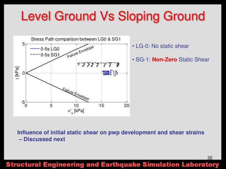 Level Ground Vs Sloping Ground