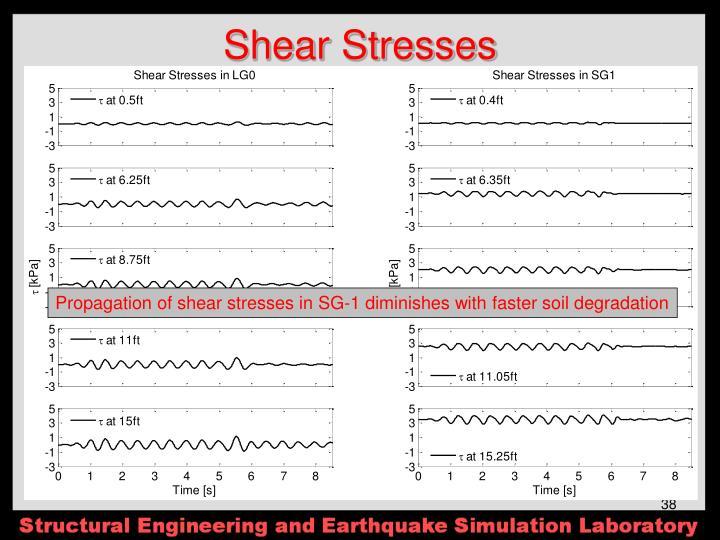 Shear Stresses