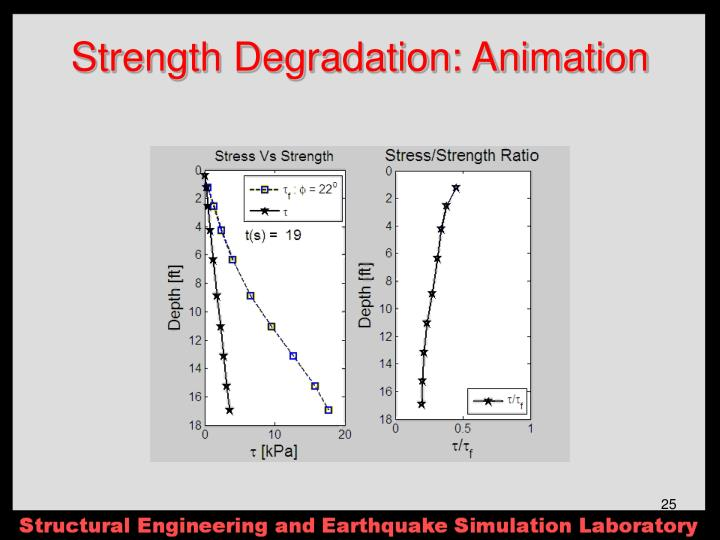 Strength Degradation: Animation