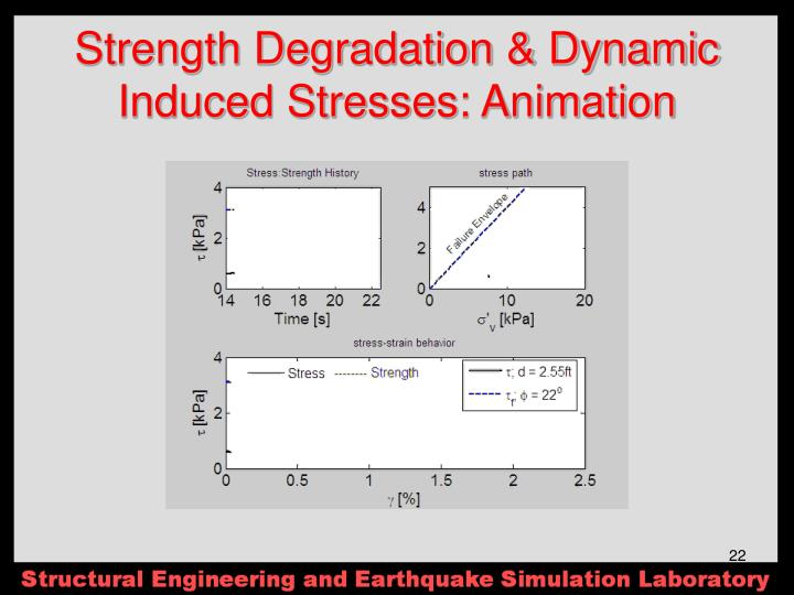 Strength Degradation & Dynamic Induced Stresses: Animation