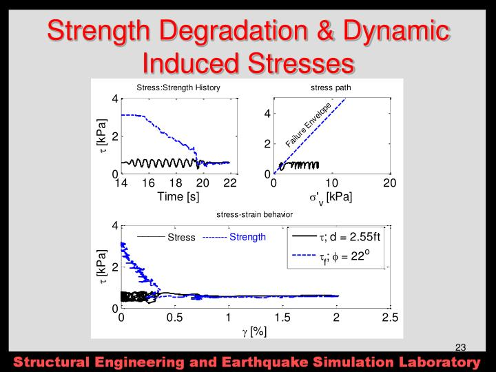 Strength Degradation & Dynamic Induced Stresses