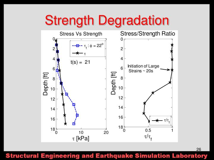 Strength Degradation