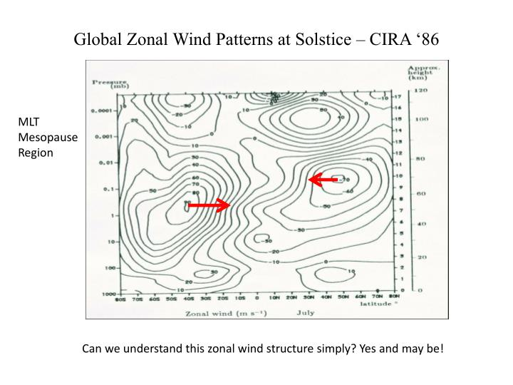 Global Zonal Wind Patterns at Solstice – CIRA '86