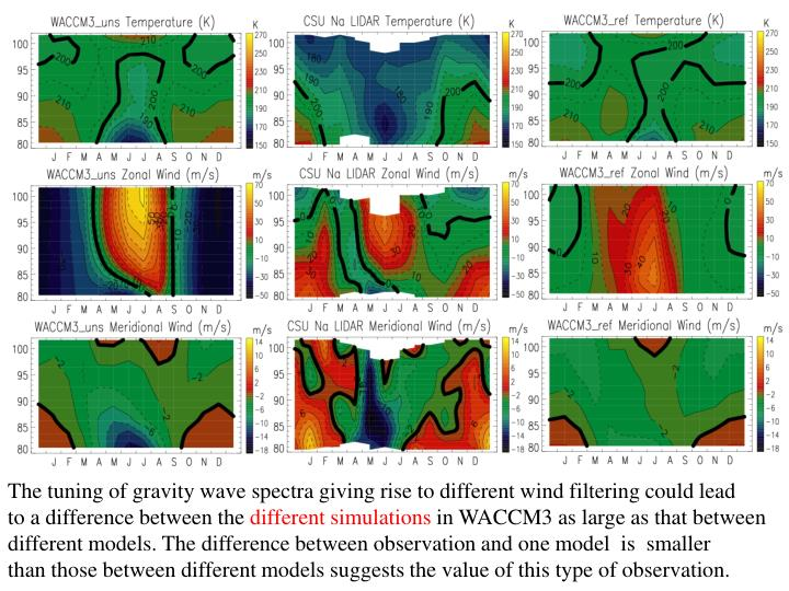 The tuning of gravity wave spectra giving rise to different wind filtering could lead