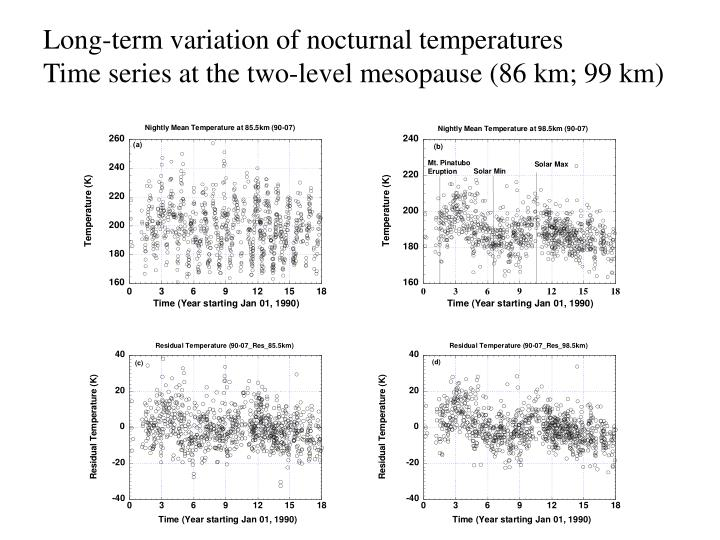 Long-term variation of nocturnal temperatures