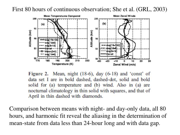 First 80 hours of continuous observation; She et al. (GRL, 2003)