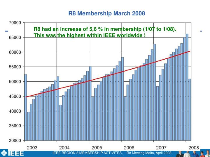 R8 Membership March 2008